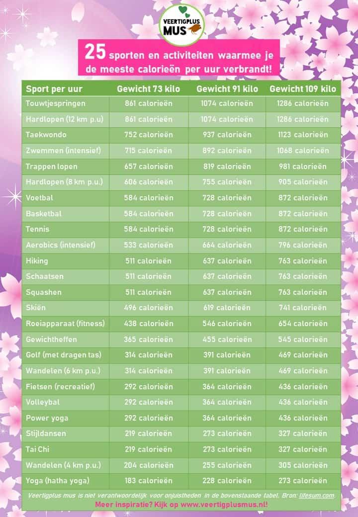 25 sporten en activiteiten waarmee je de meeste calorieen verbrandt
