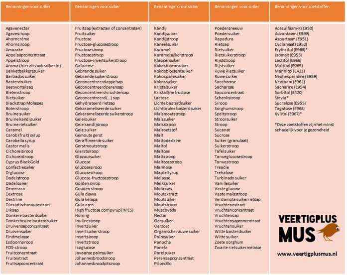 Overzicht met namen voor zoetstoffen en suiker